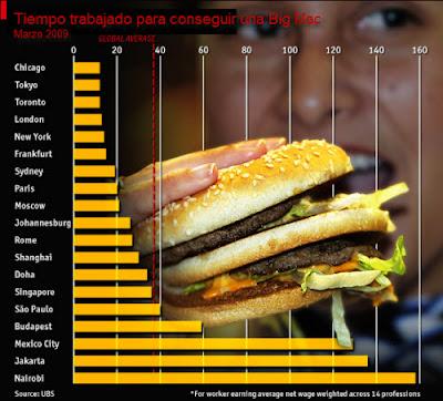 Cuanto tiempo se necesita trabajar para conseguir una Big Mac?