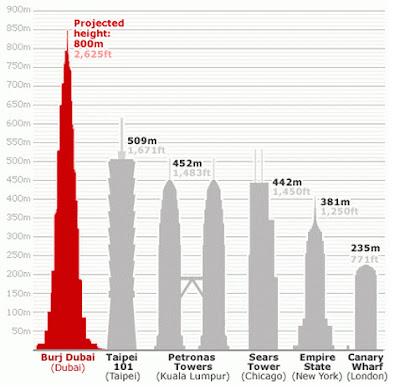 Comparación entre rascacielos