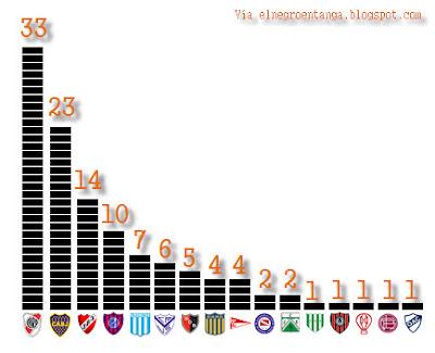 Los equipos más campeones del fútbol argentino