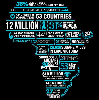 África en números