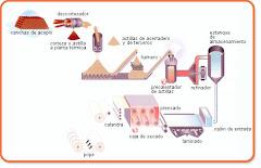 Esquema de fabricacion del papel