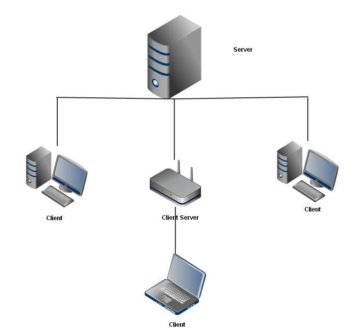 the server in this diagram is providing network service to the client