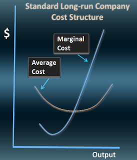 Derivation of short-run average &marginal cost curves