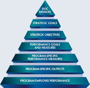 integral systems selecting employees for organizational performance •designing and launching training programs targeting employees at  system of organization  integral system in improving the performance of .