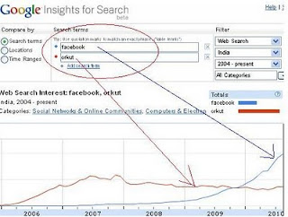 Orkut_vs_Facebook_Google_Insights