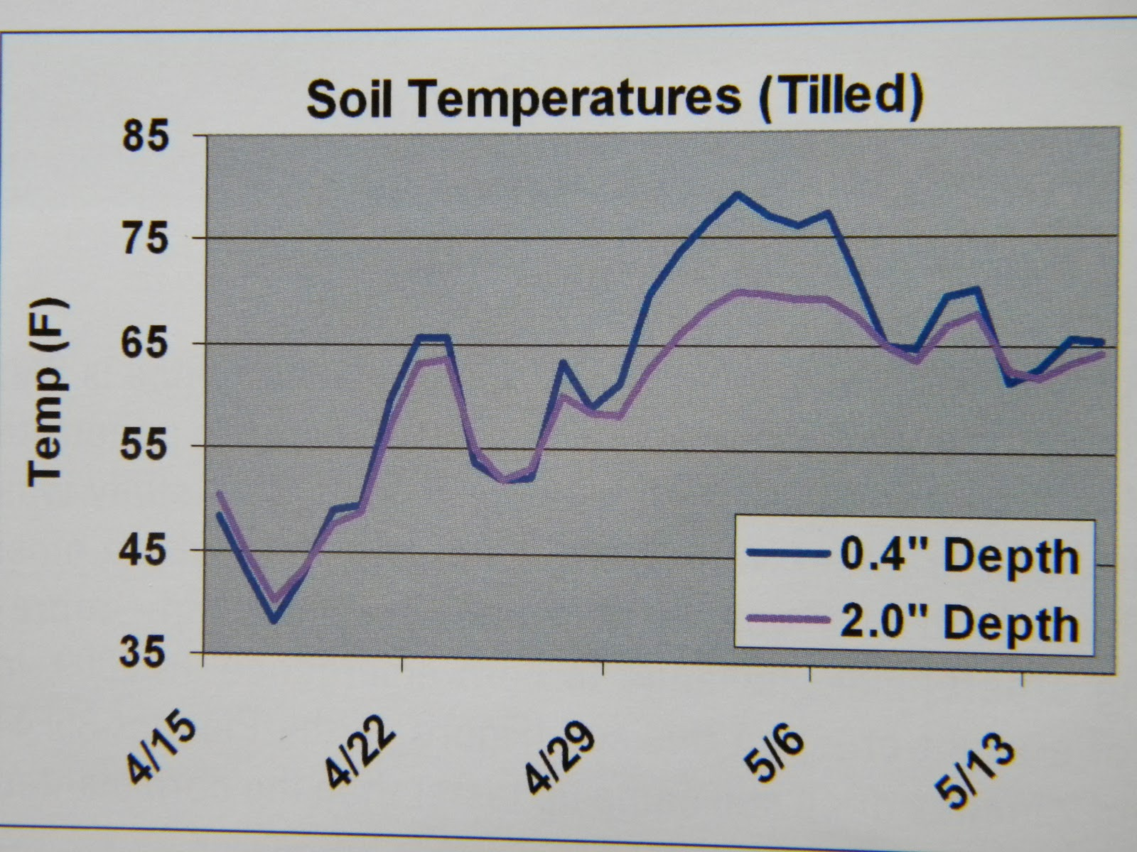Better crops by barker january 2011 for Soil temperature