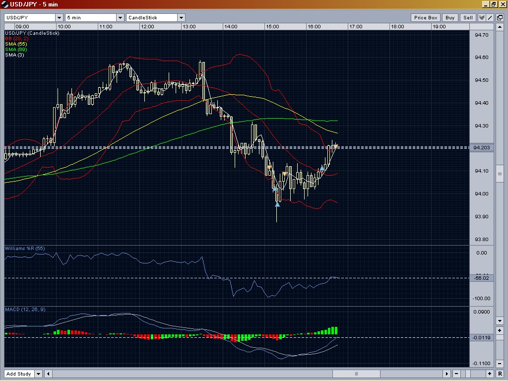Bollinger bands contra trend