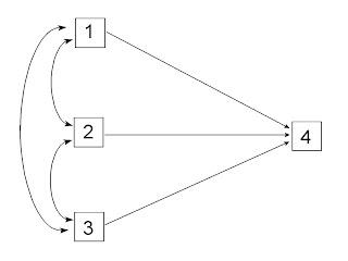 Analisis korelatif perhitungan koefisien jalur atau dengan kata lain regresi yang disederhanakan ke dalam bentuk analisis jalur dengan membuat 1 dv dan k iv semua secara bebas saling berkorelasi ccuart Choice Image