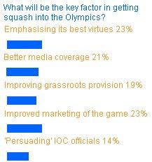Squashblog poll results