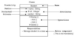 2developer uml class diagram vs object diagram classes are used to represent objects objects can be anything having properties and responsibility object diagram the object is represented in the same ccuart Choice Image