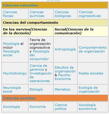 YOSELIN: PSICOLOGIA ORGANIZACIONAL: CIENCIAS DEL COMPORTAMIENTO