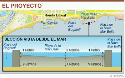 Plan de construcción del muro en la Barceloneta
