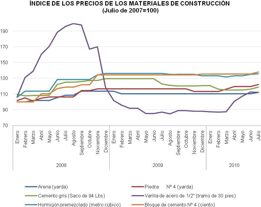 Panama economy insight monitor emerge incremento de los - Precios de materiales de construccion ...