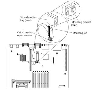 ch u00fa b u00e9 ibm virtual media key upgrade for imm IBM X3650 M3 IBM X3650 M3