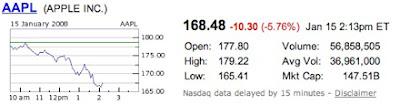 Apple stock market share