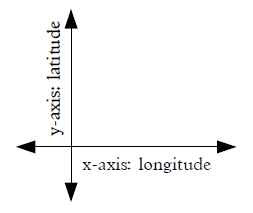 y axis latitude intensity. x axis longitude extensity