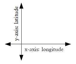y axis latitude intensity. x axis longitude extensity