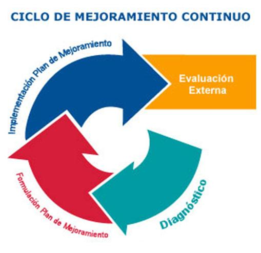 gestion escolar tipo dimension proyecto educativo institucional: