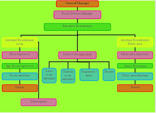 housekeeping deprtment chart picturte in hotl: Housekeeping organization chart of housekeeping department in a