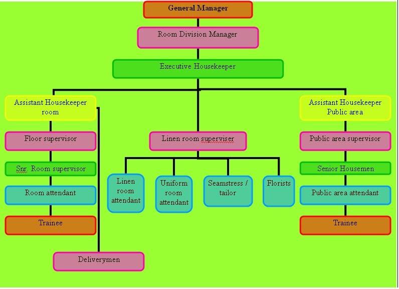 Housekeeping Organization Chart Of Housekeeping