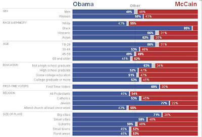 The New York Times - Exit Polls