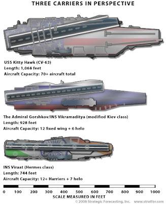 Indian Aircraft Carrier on Cochin Shipyard Begins Vikrant Class Aircraft Carrier Construction