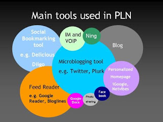 Main Tools Used in a PLN