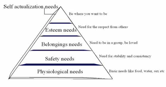 the human motivation theory of abraham maslow Maslows hierarchy of needs management assumptions (theory x and theory   in maslow's theory we can never run out of motivation because the very top  level,  the average human being has an inherent dislike of work and will avoid it  if.