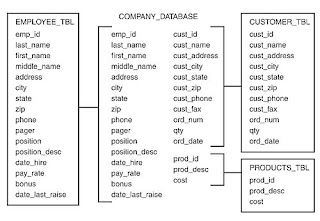 ORACLE SQL Tutorials: The First Normal Form