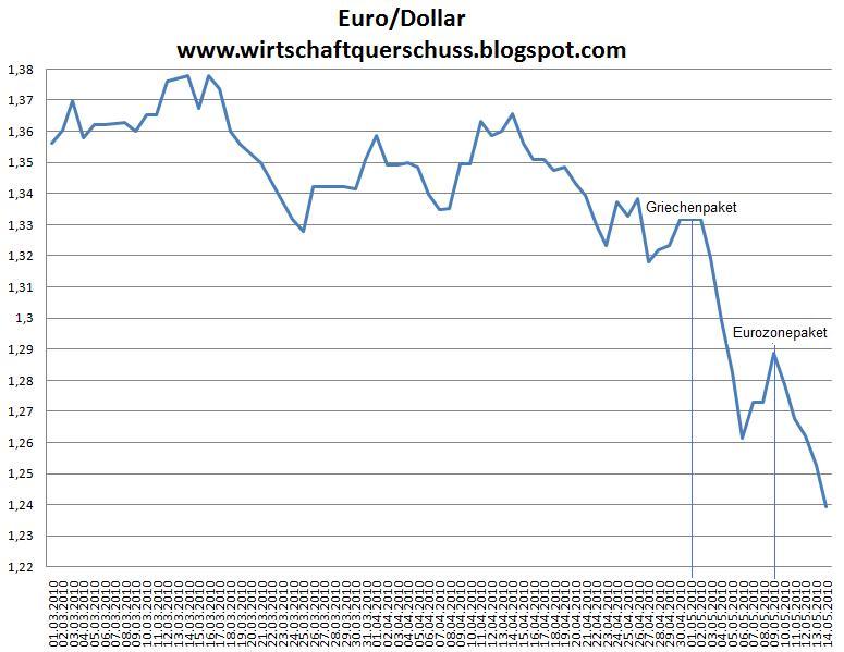 """Wie die Politik den Euro """"rettet"""""""