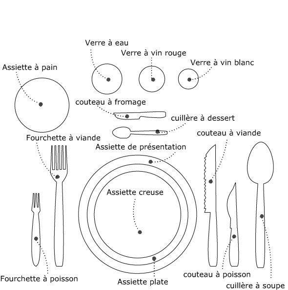 Table vocabulaire dresser la table 2 - Comment mettre les verres sur la table ...
