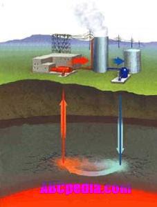 Proyecto energia geotermica - En que consiste la energia geotermica ...