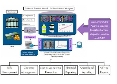 business analytics bi enterprise conceptual architecture solutions