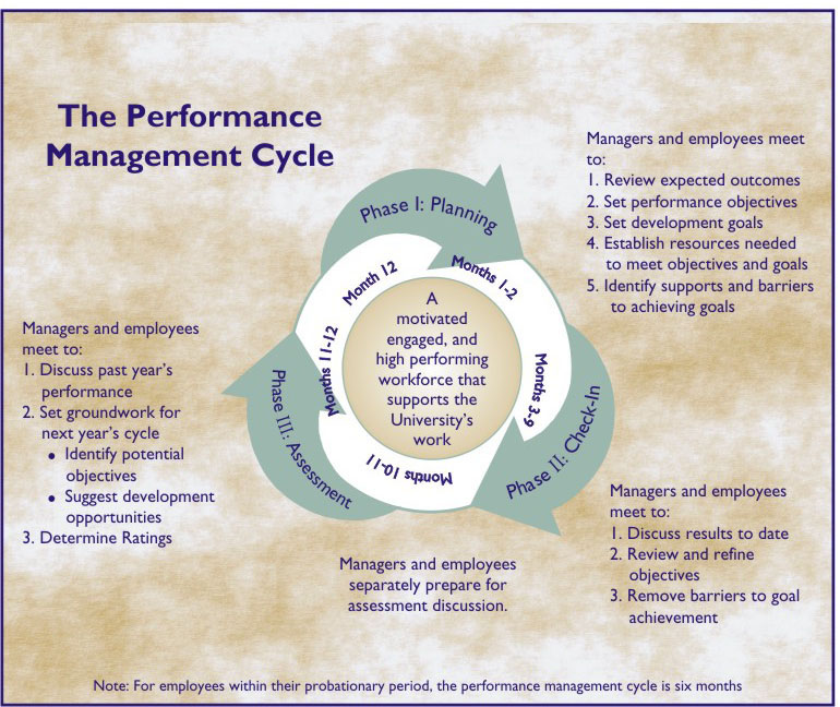 performance management hr Performance management in hr is the process of reviewing an employees performance during the preceding year and deciding where he or she stands as far as their peers in the same band are concerned.