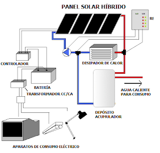 Constructora Tree House Paneles Solares Hibridos