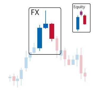 Evening doji star forex