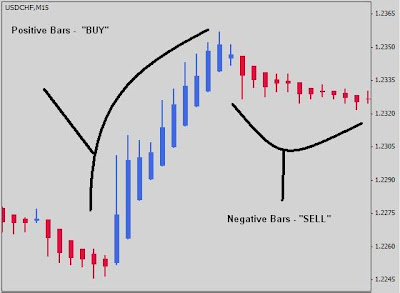 Index pair trading strategy