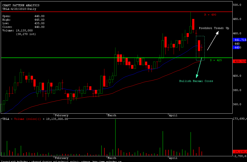 TBLA-Bullish Harami Cross