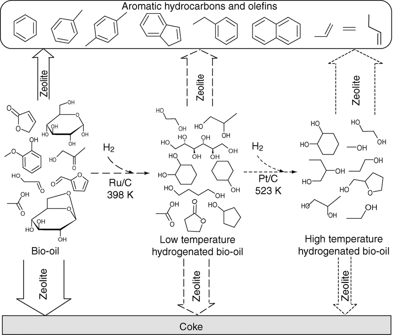 What is needed to crack hydrocarbons free download azlloadd - Difference catalyse pyrolyse ...