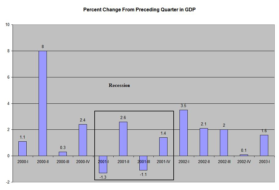 2001 recession Afghanistan, 9-11, inflated stock market, failure of technology advances, and the ease of getting credit caused america to overspend, under save, and over extent their wallets this included the fenderal government.