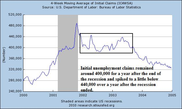 2001 recession 5 years after the great recession, our economy still far from recovered  employment fell by 63 percent -- more than twice the decline in the 1981 recession, three times the decline in the 2001.