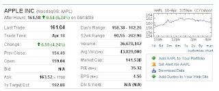 Apple (NASDAQ:AAPL) closes above 160 on April 19, 2008