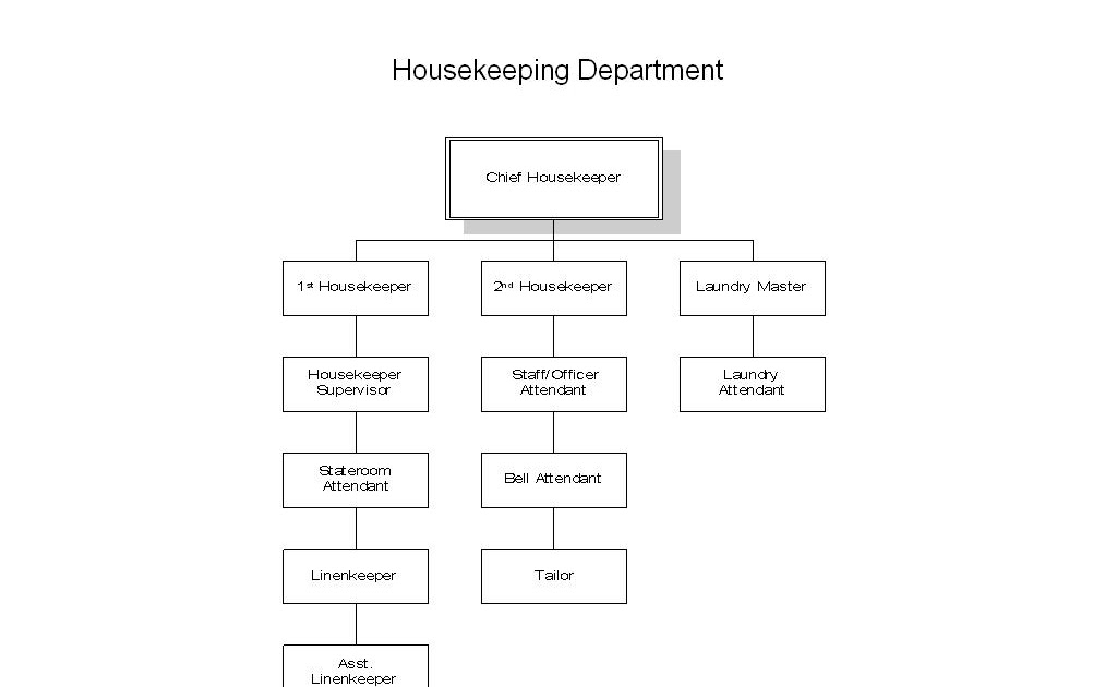 organizational structure of a housekeeping essay Types of organisational structure tweet share on  an organisational diagram showing a flat structure (jpeg) page last edited mar 09, 2016 help us to improve this page.