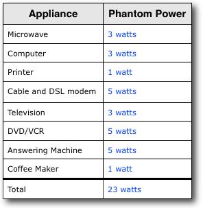 Tall average refrigerator wattage