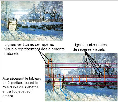 Histoire des arts de Rombas: La pie, Claude MONET.