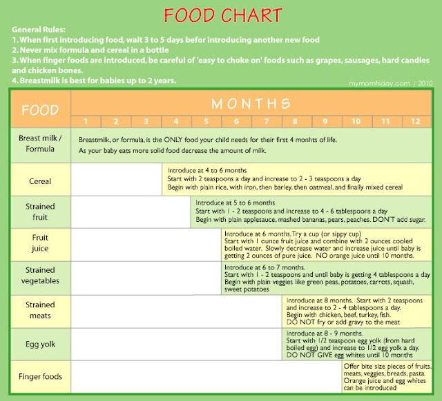Gerber Baby Food Feeding Chart