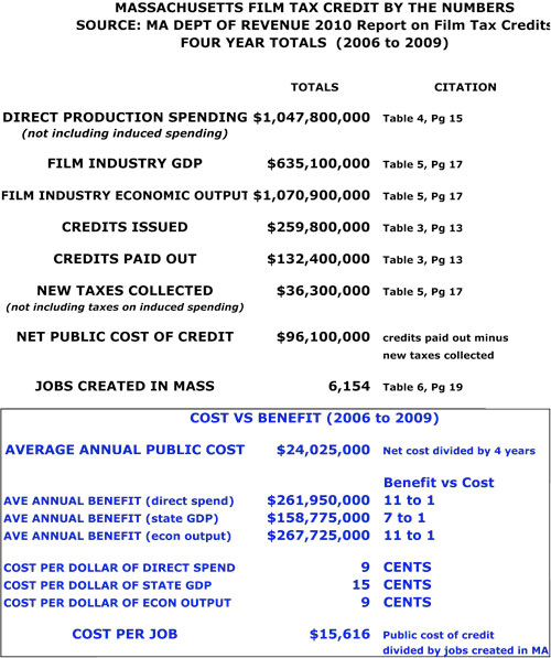 What Numbers Really Tell Us About >> Nick Paleologos The Mass Film Tax Credit Cost Vs Benefit What