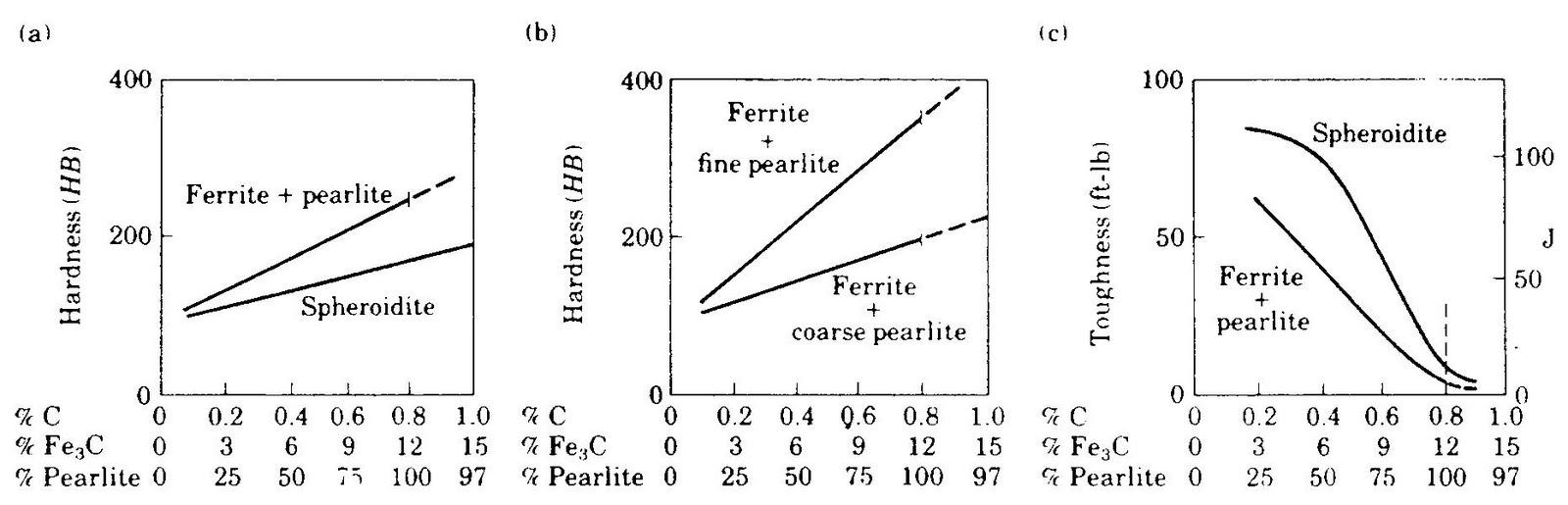 Pemilihan bahan dan proses gambar 415 a dan b kekerasan dan c ketangguhan untuk baja karbon biasa anil sebagai fungsi dari karbida bentuk karbida dalam perlit yang pipih ccuart Gallery