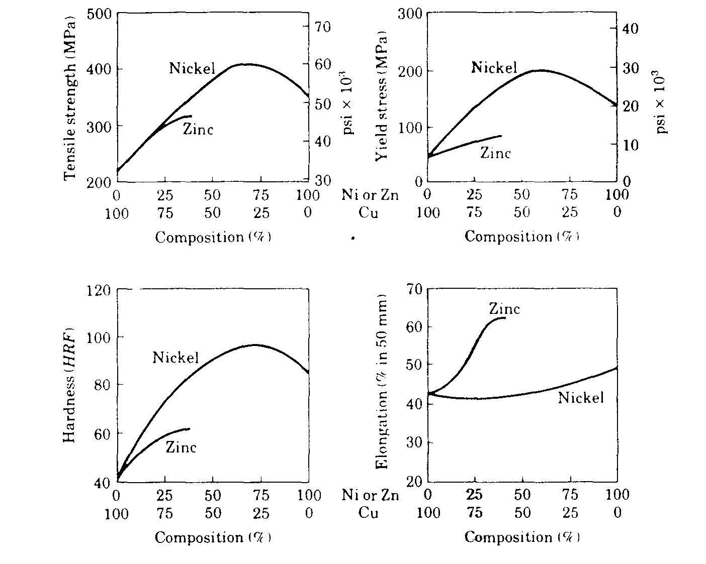 Pemilihan bahan dan proses jari jari atom tembaga adalah 128 a 0128 nm dan bahwa nikel adalah 125 a 0125 nm dan kedua elemen busur wajah berpusat kubik ccuart Gallery