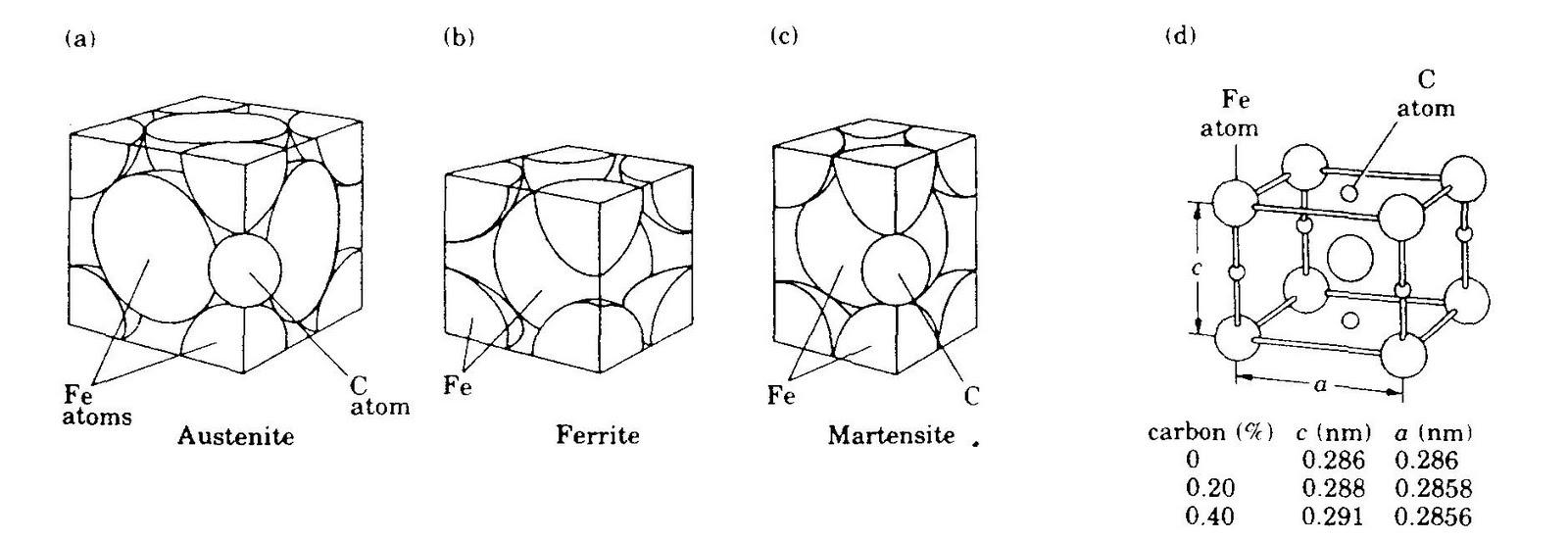 Pemilihan bahan dan proses daerah diagram fase besi karbida besi yang signifikan untuk baja ditunjukkan pada gambar410 sebuah pembesaran bagian kiri bawah gambar 48 ccuart Image collections